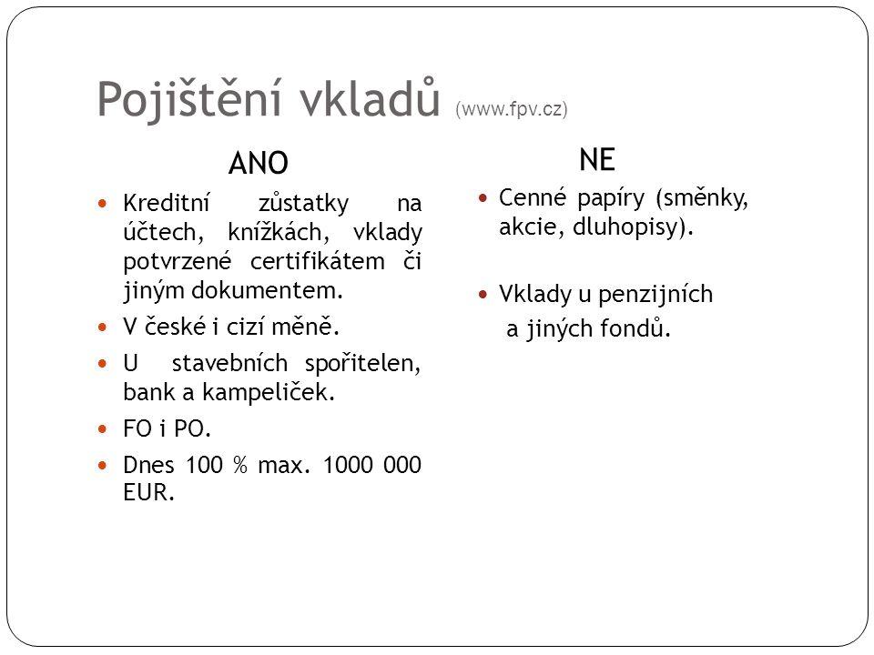 Pojištění vkladů (www.fpv.cz) ANO Kreditní zůstatky na účtech, knížkách, vklady potvrzené certifikátem či jiným dokumentem. V české i cizí měně. U sta