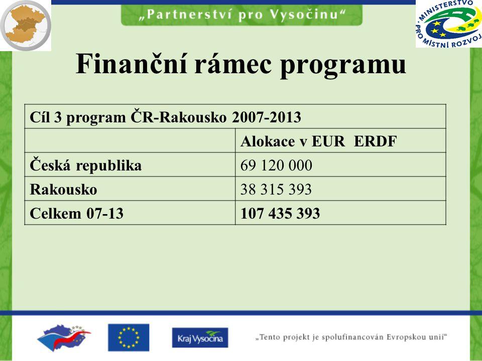 Finanční rámec programu Cíl 3 program ČR-Rakousko 2007-2013 Alokace v EUR ERDF Česká republika69 120 000 Rakousko38 315 393 Celkem 07-13107 435 393