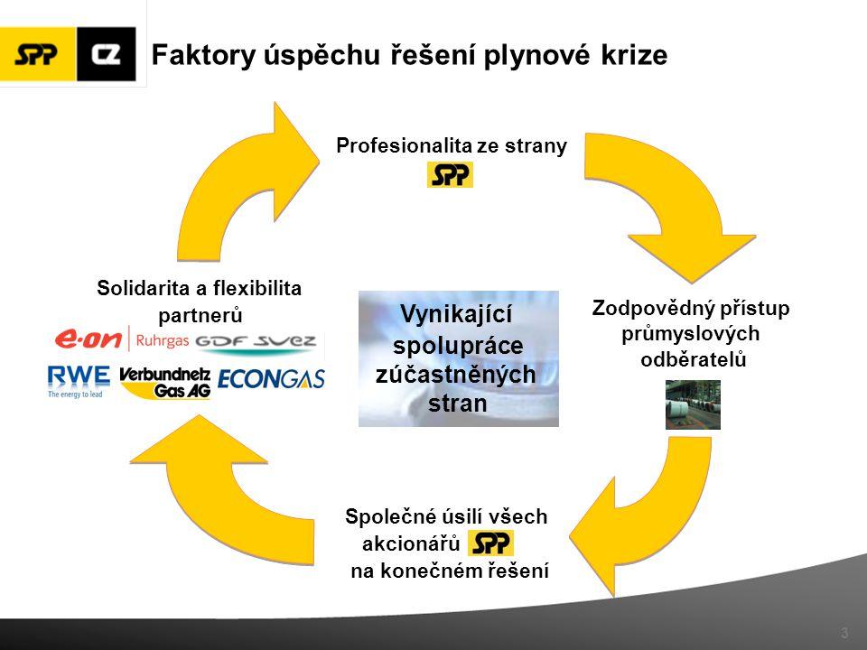 Faktory úspěchu řešení plynové krize Profesionalita ze strany Zodpovědný přístup průmyslových odběratelů Solidarita a flexibilita partnerů Společné ús