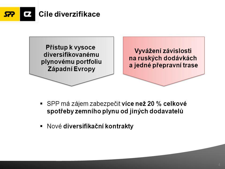 4 Cíle diverzifikace Přístup k vysoce diversifikovanému plynovému portfoliu Západní Evropy Přístup k vysoce diversifikovanému plynovému portfoliu Západní Evropy Vyvážení závislosti na ruských dodávkách a jedné přepravní trase Vyvážení závislosti na ruských dodávkách a jedné přepravní trase  SPP má zájem zabezpečit více než 20 % celkové spotřeby zemního plynu od jiných dodavatelů  Nové diversifikační kontrakty