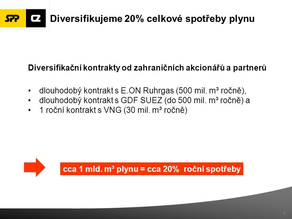 Diversifikační kontrakty od zahraničních akcionářů a partnerů dlouhodobý kontrakt s E.ON Ruhrgas (500 mil. m³ ročně), dlouhodobý kontrakt s GDF SUEZ (