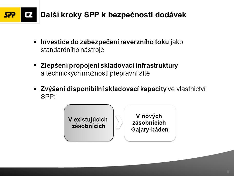 6 V existujúcích zásobnících V existujúcích zásobnících V nových zásobnících Gajary-báden V nových zásobnících Gajary-báden  Investice do zabezpečení reverzního toku jako standardního nástroje  Zlepšení propojení skladovací infrastruktury a technických možností přepravní sítě  Zvýšení disponibilní skladovací kapacity ve vlastnictví SPP: Další kroky SPP k bezpečnosti dodávek