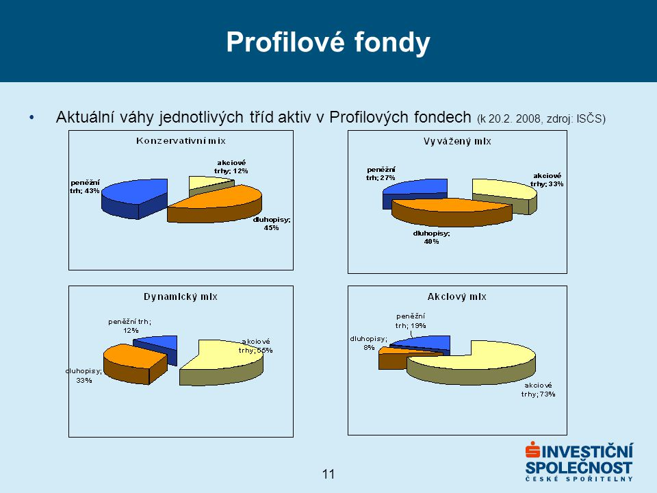 11 Profilové fondy Aktuální váhy jednotlivých tříd aktiv v Profilových fondech (k 20.2.