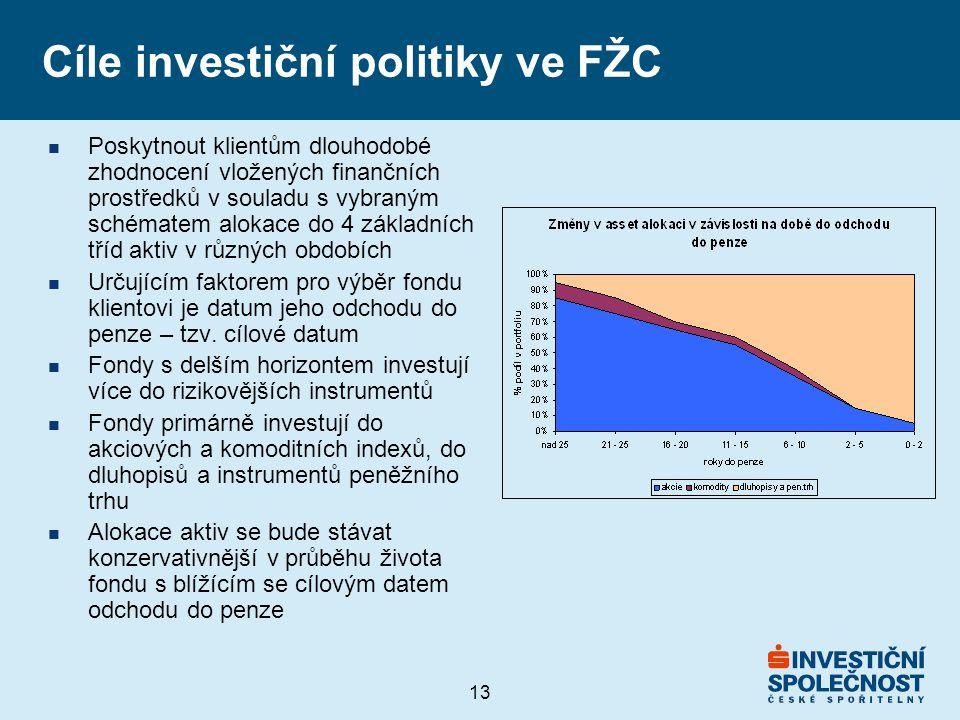 13 Cíle investiční politiky ve FŽC n Poskytnout klientům dlouhodobé zhodnocení vložených finančních prostředků v souladu s vybraným schématem alokace do 4 základních tříd aktiv v různých obdobích n Určujícím faktorem pro výběr fondu klientovi je datum jeho odchodu do penze – tzv.