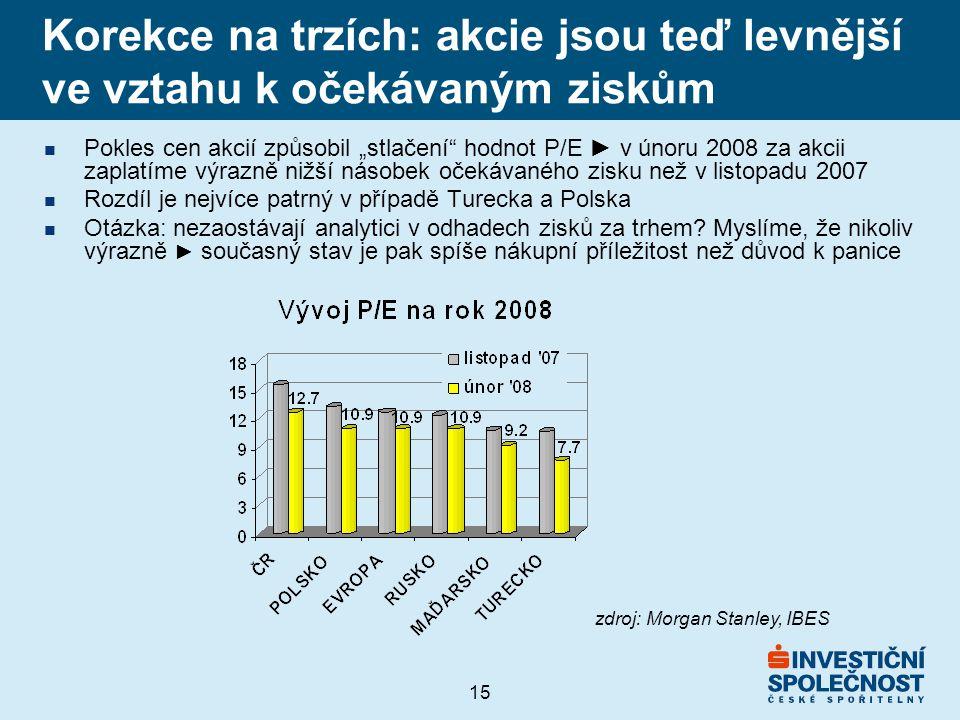 """15 Korekce na trzích: akcie jsou teď levnější ve vztahu k očekávaným ziskům n Pokles cen akcií způsobil """"stlačení hodnot P/E ► v únoru 2008 za akcii zaplatíme výrazně nižší násobek očekávaného zisku než v listopadu 2007 n Rozdíl je nejvíce patrný v případě Turecka a Polska n Otázka: nezaostávají analytici v odhadech zisků za trhem."""