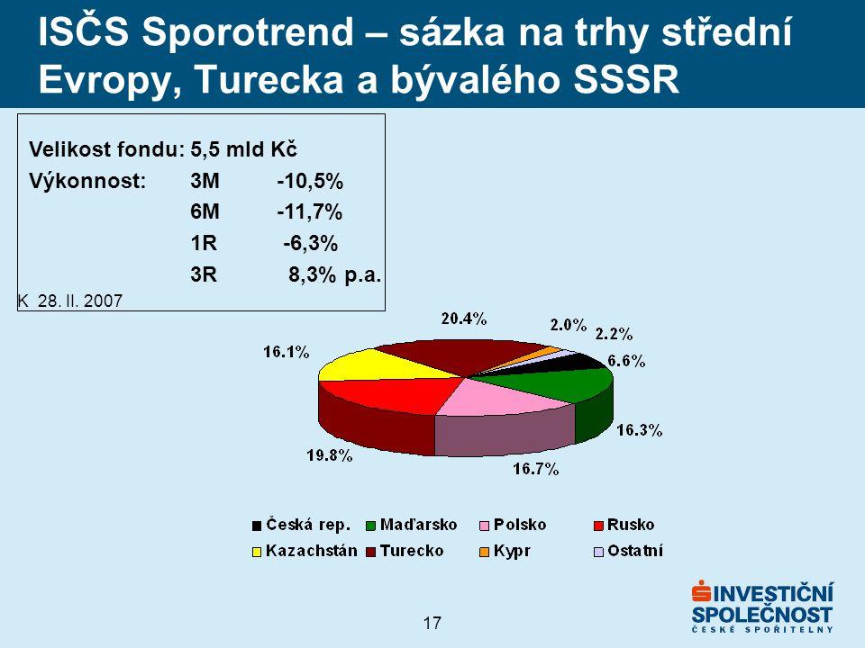 17 ISČS Sporotrend – sázka na trhy střední Evropy, Turecka a bývalého SSSR Velikost fondu: 5,5 mld Kč Výkonnost:3M-10,5% 6M-11,7% 1R -6,3% 3R 8,3% p.a.