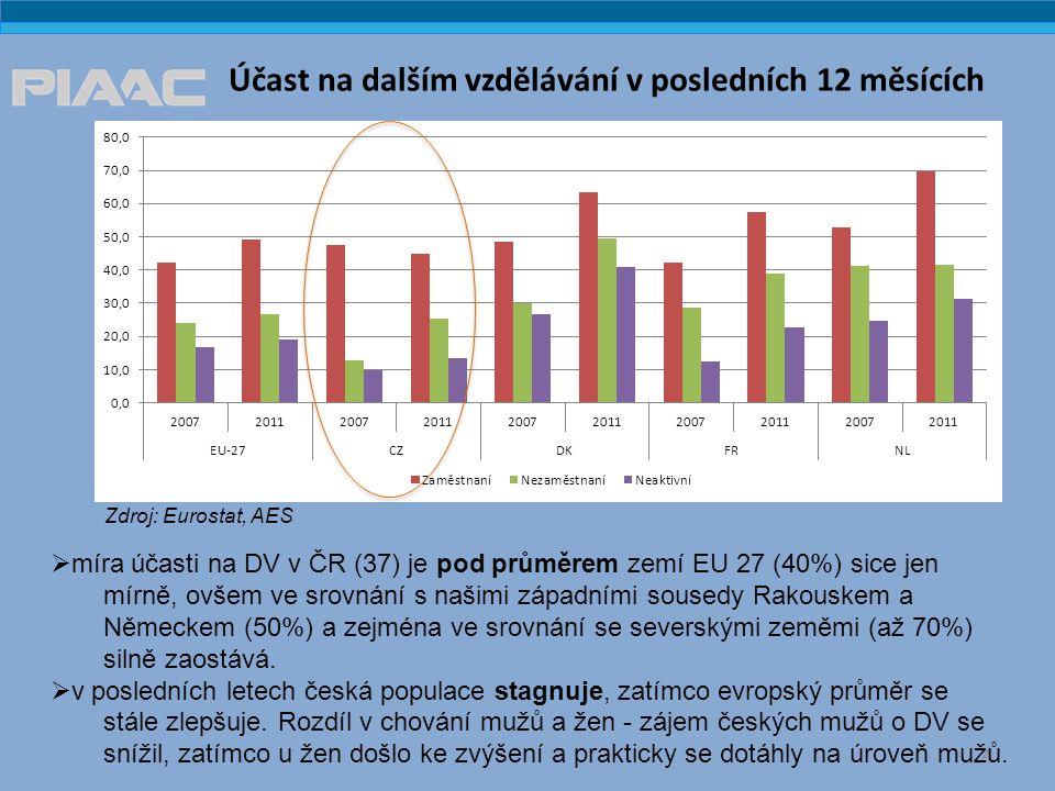 Účast na dalším vzdělávání v posledních 12 měsících 4 Zdroj: Eurostat, AES  míra účasti na DV v ČR (37) je pod průměrem zemí EU 27 (40%) sice jen mírně, ovšem ve srovnání s našimi západními sousedy Rakouskem a Německem (50%) a zejména ve srovnání se severskými zeměmi (až 70%) silně zaostává.