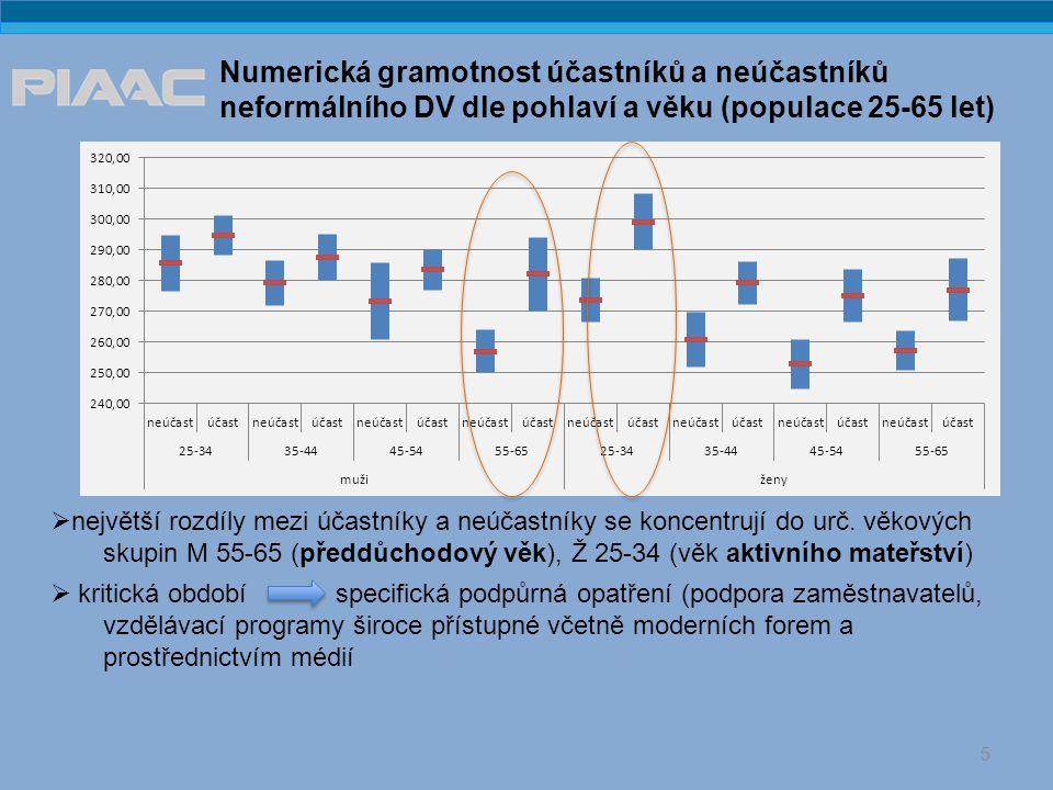 Numerická gramotnost účastníků a neúčastníků neformálního DV dle pohlaví a věku (populace 25-65 let) 5  největší rozdíly mezi účastníky a neúčastníky se koncentrují do urč.