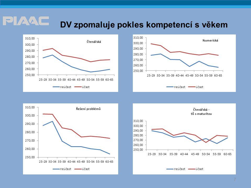 DV zpomaluje pokles kompetencí s věkem 7