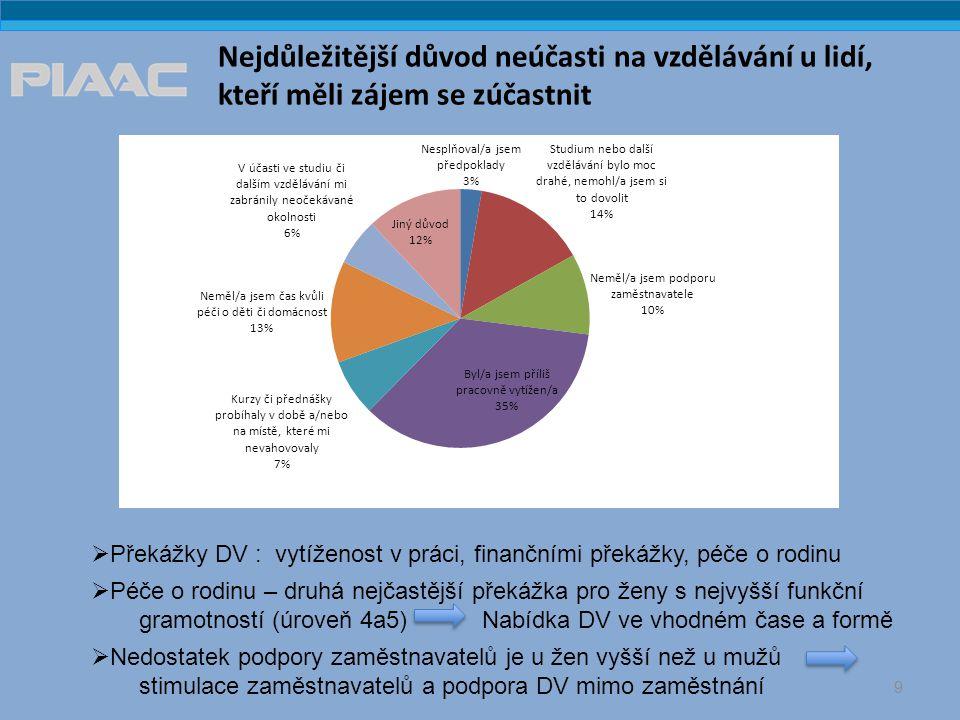 Nejdůležitější důvod neúčasti na vzdělávání u lidí, kteří měli zájem se zúčastnit 9  Překážky DV : vytíženost v práci, finančními překážky, péče o rodinu  Péče o rodinu – druhá nejčastější překážka pro ženy s nejvyšší funkční gramotností (úroveň 4a5) Nabídka DV ve vhodném čase a formě  Nedostatek podpory zaměstnavatelů je u žen vyšší než u mužů stimulace zaměstnavatelů a podpora DV mimo zaměstnání