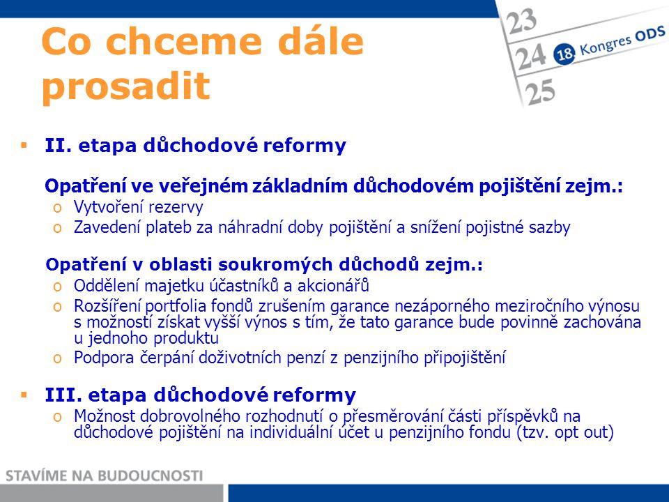  II. etapa důchodové reformy Opatření ve veřejném základním důchodovém pojištění zejm.: oVytvoření rezervy oZavedení plateb za náhradní doby pojištěn