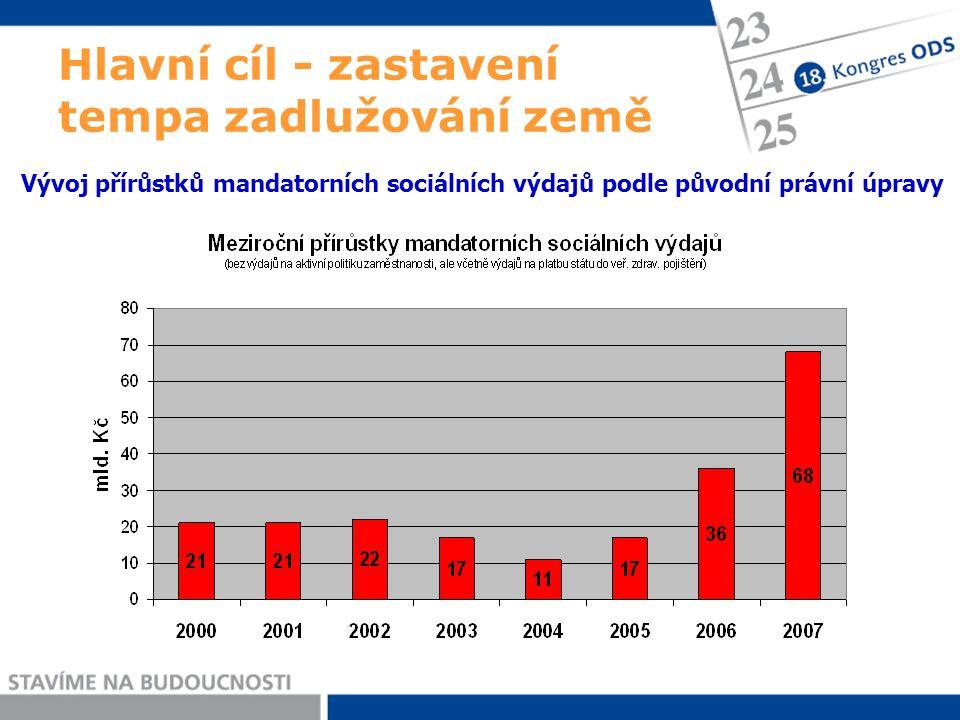 Hlavní cíl - zastavení tempa zadlužování země Vývoj přírůstků mandatorních sociálních výdajů podle původní právní úpravy