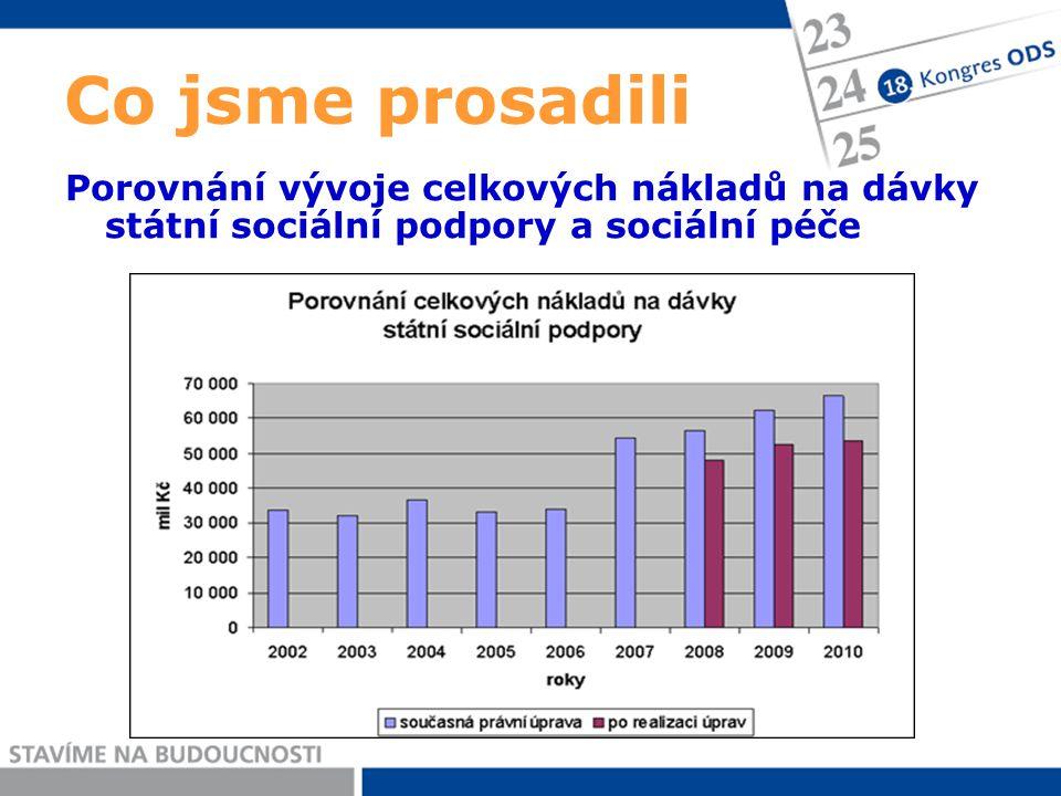 Co jsme prosadili Porovnání vývoje celkových nákladů na dávky státní sociální podpory a sociální péče