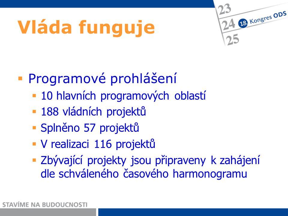 Vláda funguje  Programové prohlášení  10 hlavních programových oblastí  188 vládních projektů  Splněno 57 projektů  V realizaci 116 projektů  Zbývající projekty jsou připraveny k zahájení dle schváleného časového harmonogramu