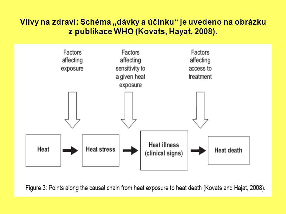 """Vlivy na zdraví: Schéma """"dávky a účinku je uvedeno na obrázku z publikace WHO (Kovats, Hayat, 2008)."""