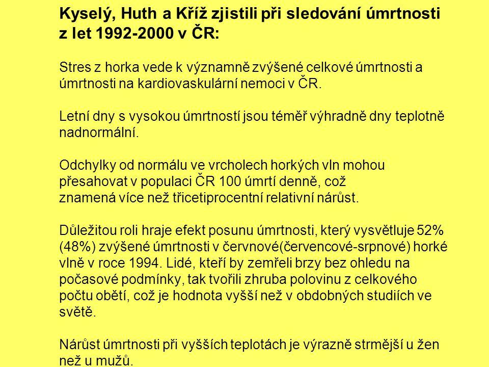 Kyselý, Huth a Kříž zjistili při sledování úmrtnosti z let 1992-2000 v ČR: Stres z horka vede k významně zvýšené celkové úmrtnosti a úmrtnosti na kardiovaskulární nemoci v ČR.