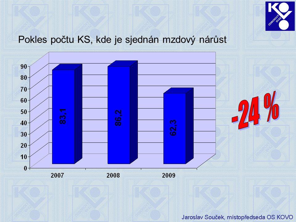Pokles počtu KS, kde je sjednán mzdový nárůst