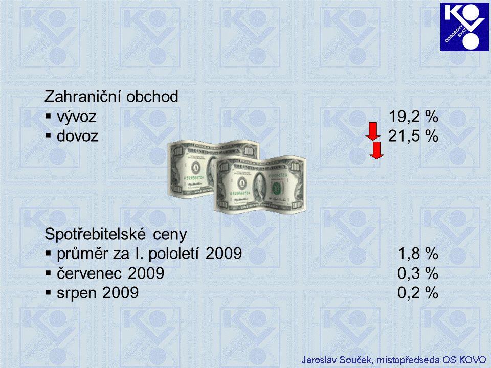Zahraniční obchod  vývoz19,2 %  dovoz21,5 % Spotřebitelské ceny  průměr za I.