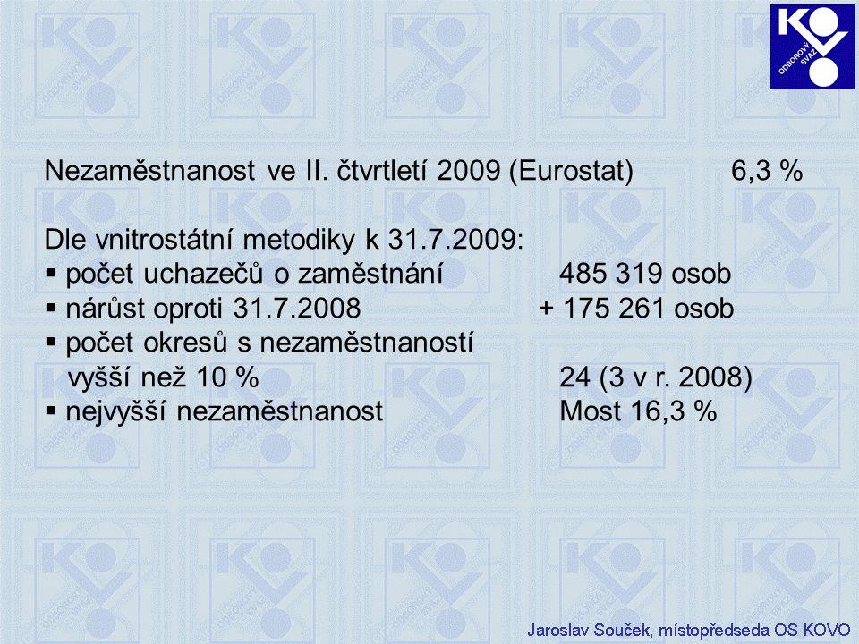 Nezaměstnanost ve II.