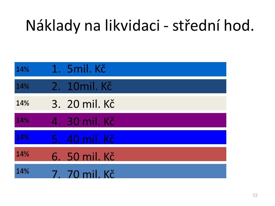 Náklady na likvidaci - střední hod. 12 1.5mil. Kč 2.10mil.