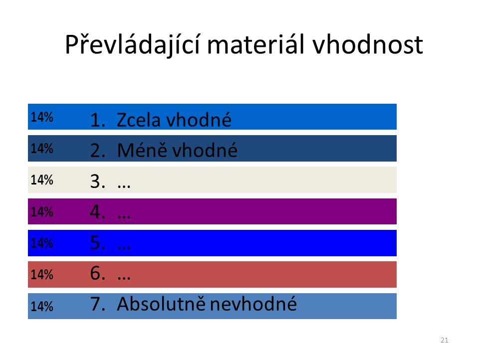 Převládající materiál vhodnost 21 1.Zcela vhodné 2.Méně vhodné 3.… 4.… 5.… 6.… 7.Absolutně nevhodné