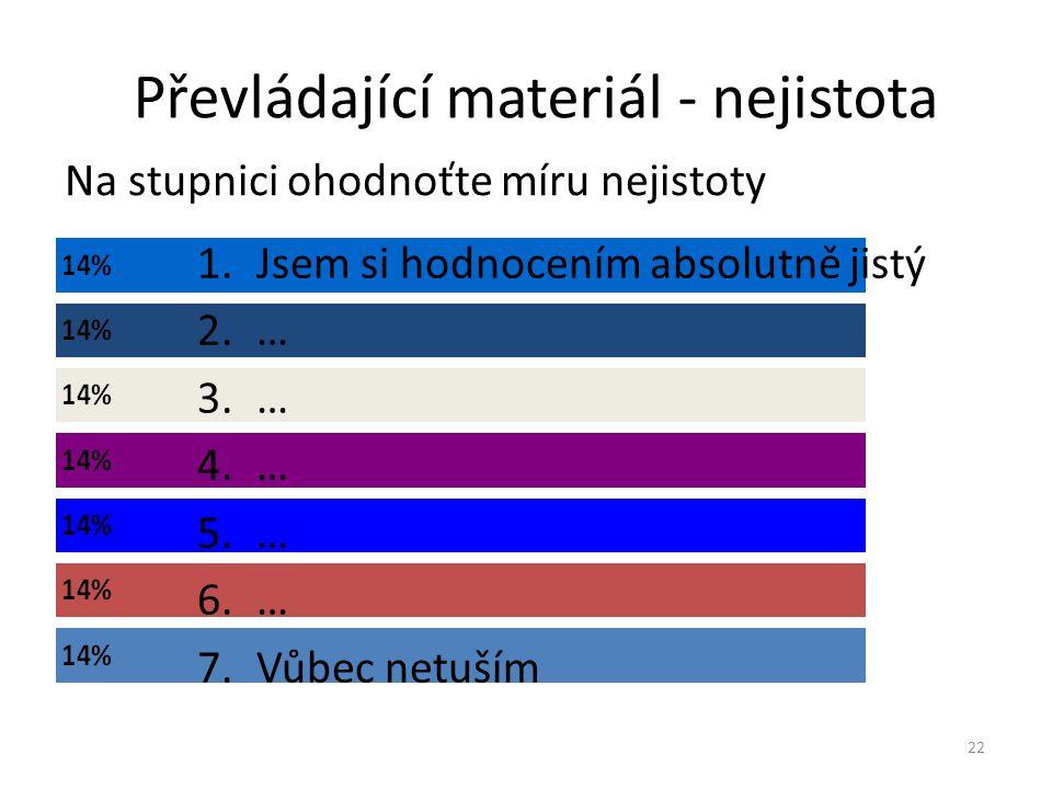 Převládající materiál - nejistota Na stupnici ohodnoťte míru nejistoty 22 1.Jsem si hodnocením absolutně jistý 2.… 3.… 4.… 5.… 6.… 7.Vůbec netuším