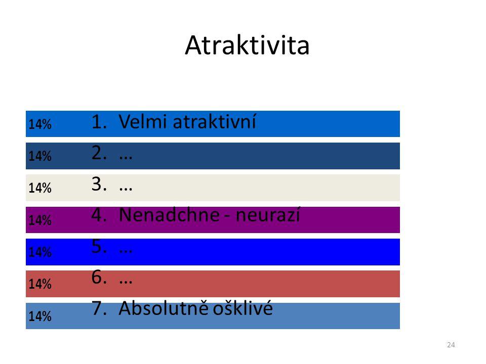 Atraktivita 24 1.Velmi atraktivní 2.… 3.… 4.Nenadchne - neurazí 5.… 6.… 7.Absolutně ošklivé