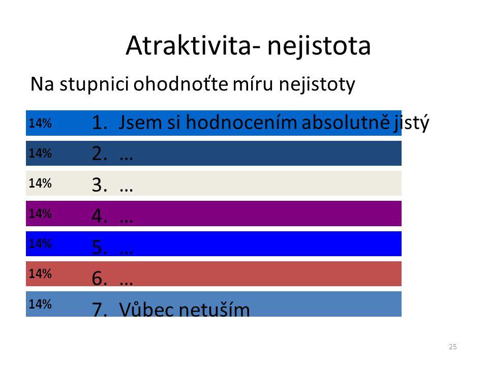 Atraktivita- nejistota Na stupnici ohodnoťte míru nejistoty 25 1.Jsem si hodnocením absolutně jistý 2.… 3.… 4.… 5.… 6.… 7.Vůbec netuším