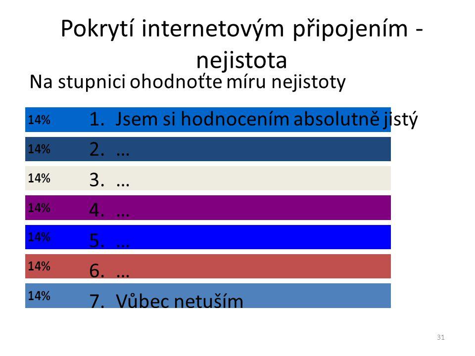 Pokrytí internetovým připojením - nejistota Na stupnici ohodnoťte míru nejistoty 31 1.Jsem si hodnocením absolutně jistý 2.… 3.… 4.… 5.… 6.… 7.Vůbec netuším