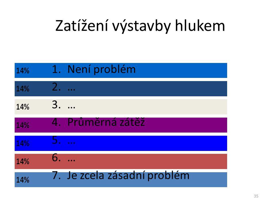Zatížení výstavby hlukem 35 1.Není problém 2.… 3.… 4.Průměrná zátěž 5.… 6.… 7.Je zcela zásadní problém