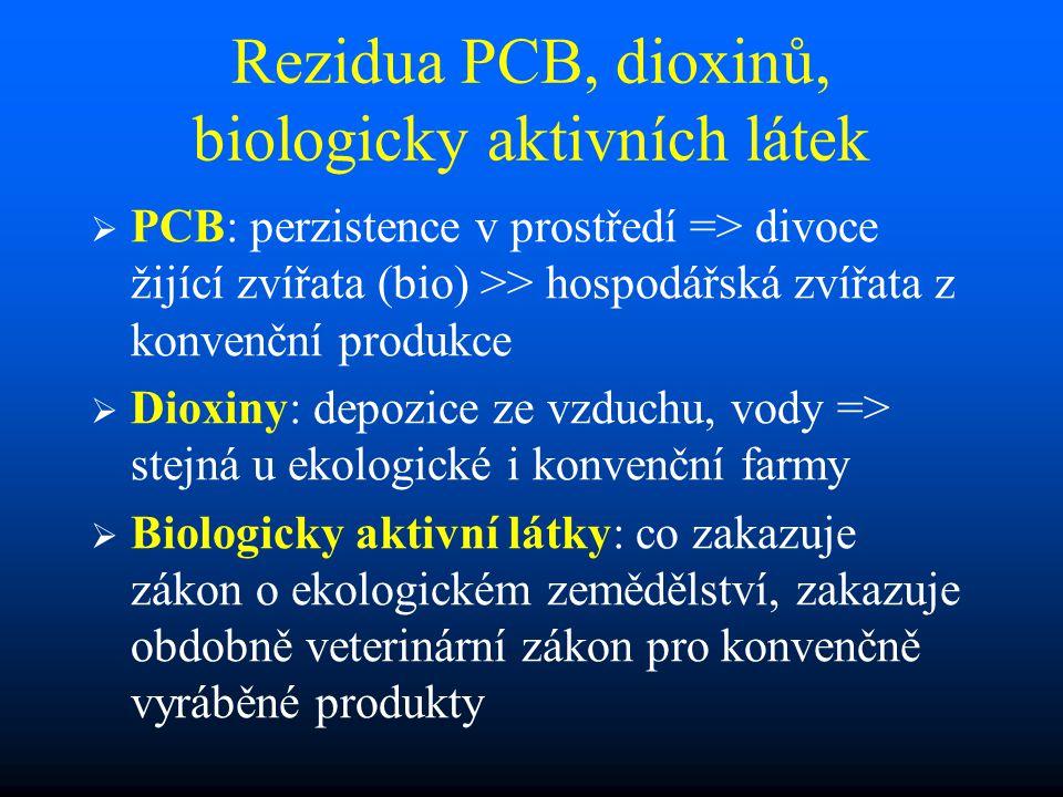 Rezidua PCB, dioxinů, biologicky aktivních látek   PCB: perzistence v prostředí => divoce žijící zvířata (bio) >> hospodářská zvířata z konvenční produkce   Dioxiny: depozice ze vzduchu, vody => stejná u ekologické i konvenční farmy   Biologicky aktivní látky: co zakazuje zákon o ekologickém zemědělství, zakazuje obdobně veterinární zákon pro konvenčně vyráběné produkty
