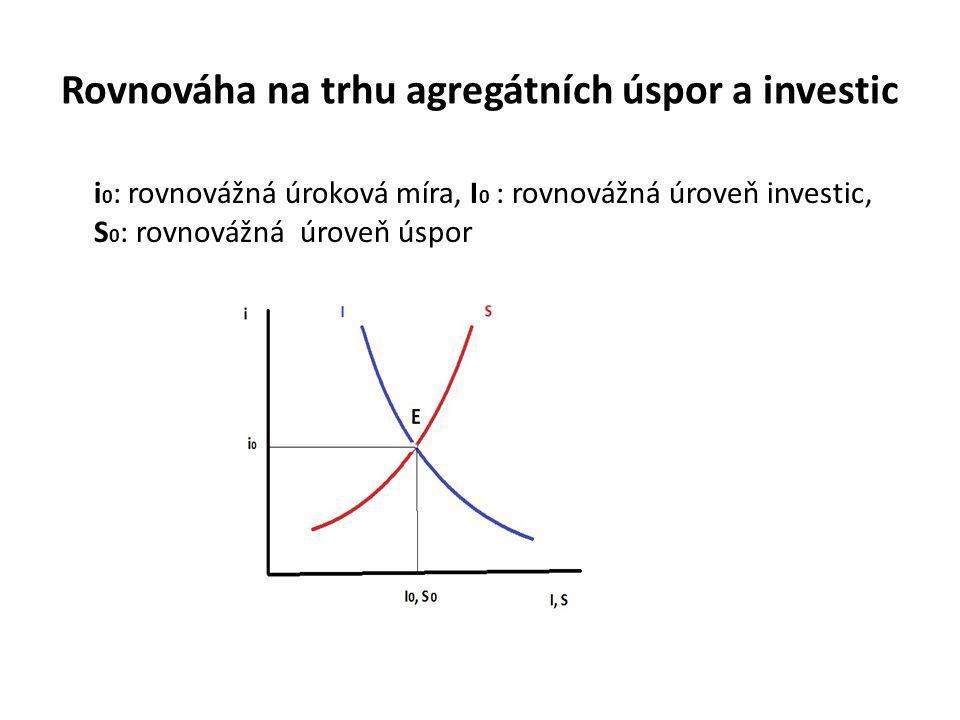 Rovnováha na trhu agregátních úspor a investic i 0 : rovnovážná úroková míra, I 0 : rovnovážná úroveň investic, S 0 : rovnovážná úroveň úspor