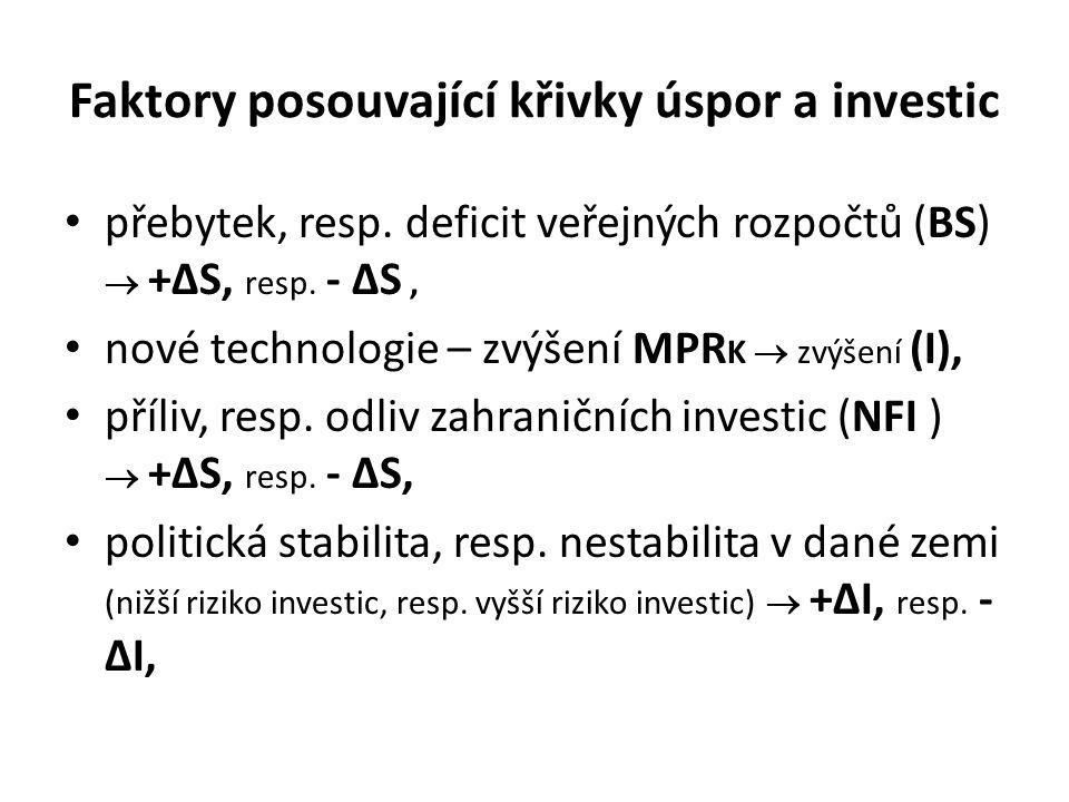 Faktory posouvající křivky úspor a investic přebytek, resp. deficit veřejných rozpočtů (BS)  +∆S, resp. - ∆S, nové technologie – zvýšení MPR K  zvýš