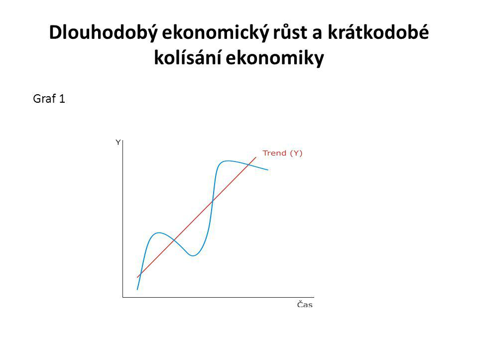 Dlouhodobý růst x krátkodobé kolísání Krátkodobě může v jednotlivých obdobích (např.