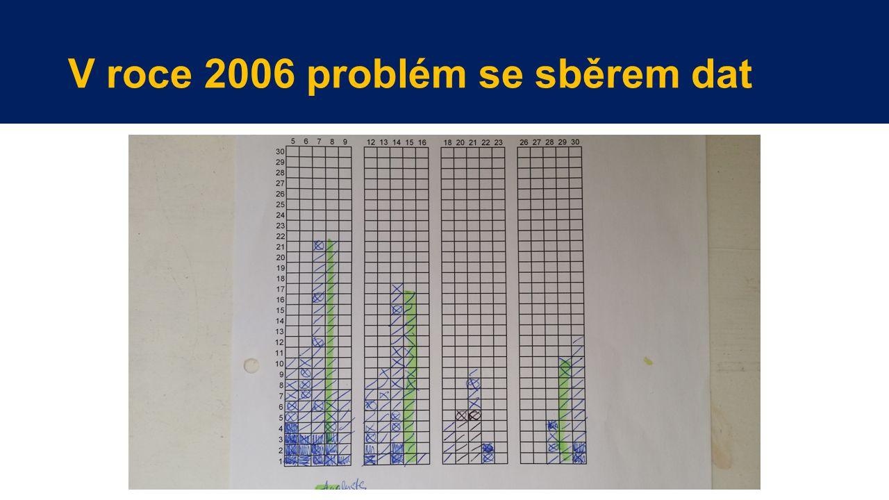 V roce 2006 problém se sběrem dat