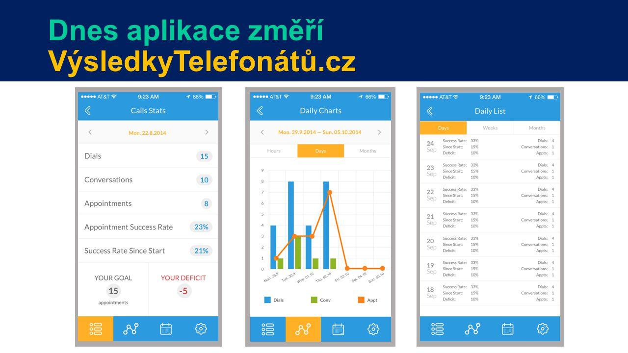 Dnes aplikace změří VýsledkyTelefonátů.cz