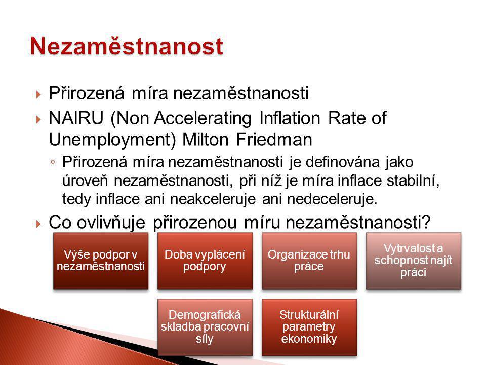  Přirozená míra nezaměstnanosti  NAIRU (Non Accelerating Inflation Rate of Unemployment) Milton Friedman ◦ Přirozená míra nezaměstnanosti je definov