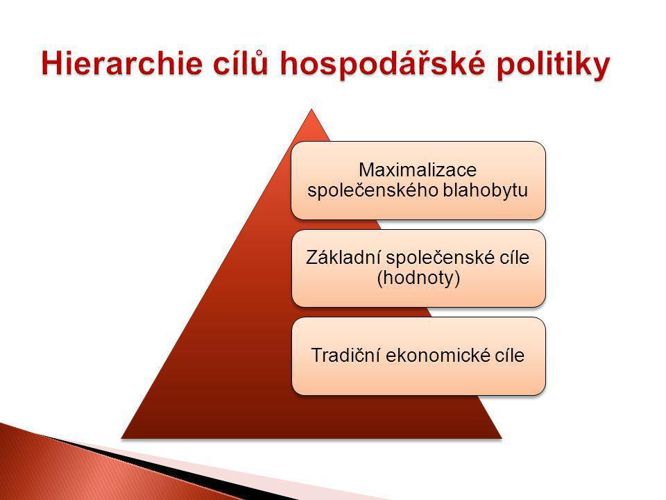 Maximalizace společenského blahobytu Základní společenské cíle (hodnoty) Tradiční ekonomické cíle