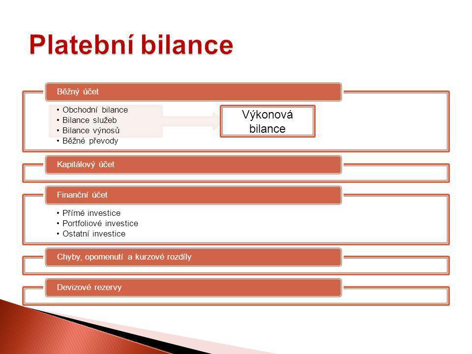 Obchodní bilance Bilance služeb Bilance výnosů Běžné převody Běžný účetKapitálový účet Přímé investice Portfoliové investice Ostatní investice Finančn