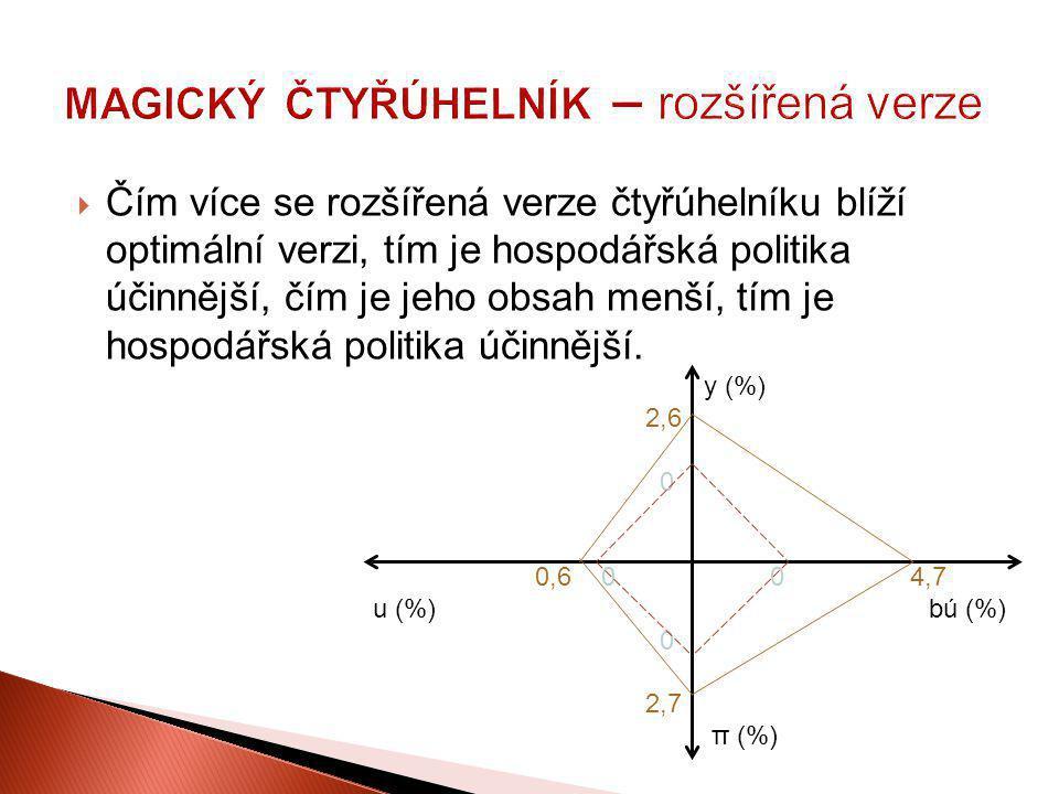  Čím více se rozšířená verze čtyřúhelníku blíží optimální verzi, tím je hospodářská politika účinnější, čím je jeho obsah menší, tím je hospodářská p