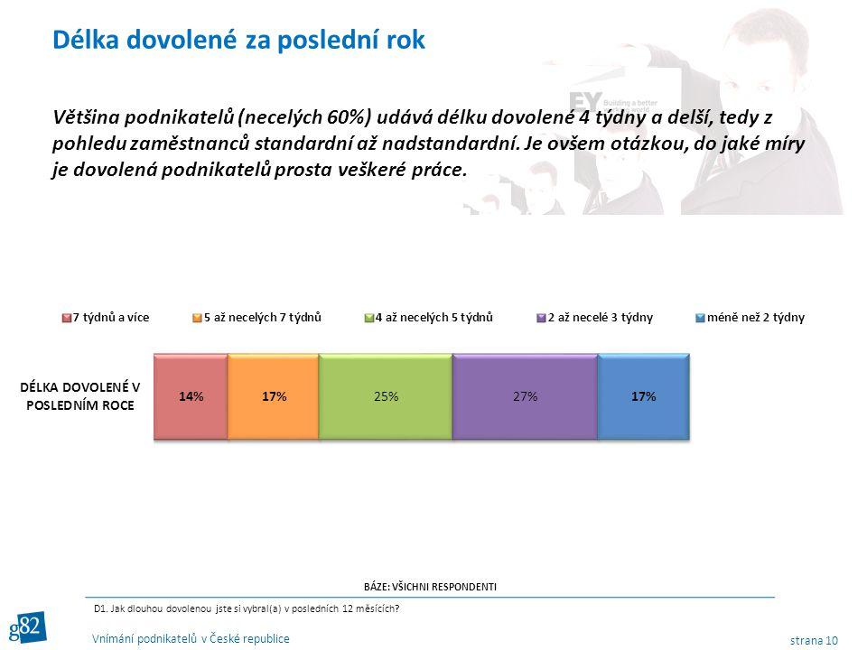 strana 10 Vnímání podnikatelů v České republice Většina podnikatelů (necelých 60%) udává délku dovolené 4 týdny a delší, tedy z pohledu zaměstnanců standardní až nadstandardní.