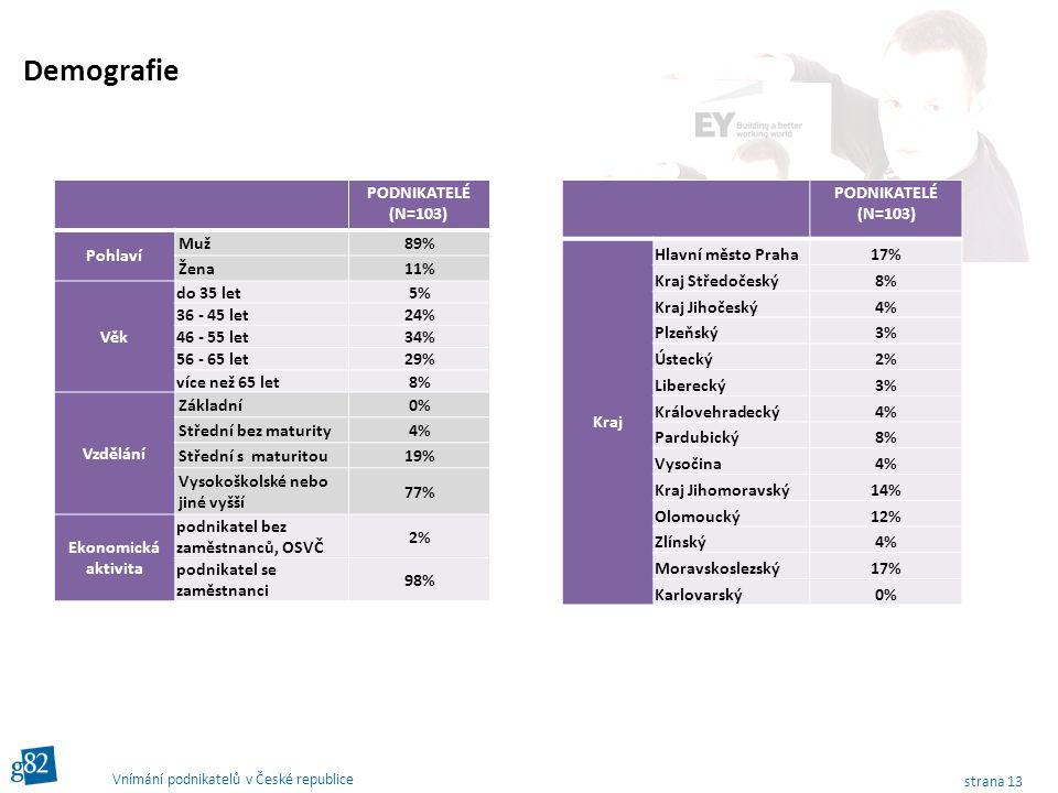 strana 13 Vnímání podnikatelů v České republice PODNIKATELÉ (N=103) Pohlaví Muž 89% Žena 11% Věk do 35 let5% 36 - 45 let24% 46 - 55 let34% 56 - 65 let29% více než 65 let8% Vzdělání Základní 0% Střední bez maturity 4% Střední s maturitou 19% Vysokoškolské nebo jiné vyšší 77% Ekonomická aktivita podnikatel bez zaměstnanců, OSVČ 2% podnikatel se zaměstnanci 98% Demografie PODNIKATELÉ (N=103) Kraj Hlavní město Praha17% Kraj Středočeský8% Kraj Jihočeský4% Plzeňský3% Ústecký2% Liberecký3% Královehradecký4% Pardubický8% Vysočina4% Kraj Jihomoravský14% Olomoucký12% Zlínský4% Moravskoslezský17% Karlovarský0%