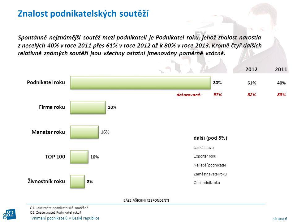 strana 6 Vnímání podnikatelů v České republice Spontánně nejznámější soutěž mezi podnikateli je Podnikatel roku, jehož znalost narostla z necelých 40% v roce 2011 přes 61% v roce 2012 až k 80% v roce 2013.