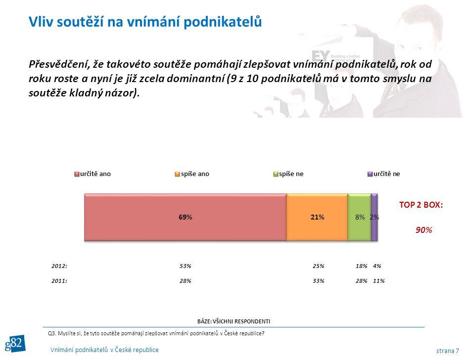 strana 7 Vnímání podnikatelů v České republice Přesvědčení, že takovéto soutěže pomáhají zlepšovat vnímání podnikatelů, rok od roku roste a nyní je již zcela dominantní (9 z 10 podnikatelů má v tomto smyslu na soutěže kladný názor).