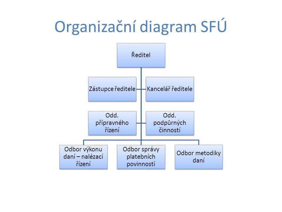 Organizační diagram SFÚ Ředitel Odbor výkonu daní – nalézací řízení Odbor správy platebních povinností Odbor metodiky daní Zástupce řediteleKancelář ř