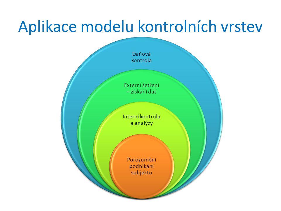 Aplikace modelu kontrolních vrstev Daňová kontrola Externí šetření – získání dat Interní kontrola a analýzy Porozumění podnikání subjektu
