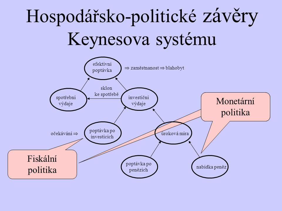 sklon ke spotřebě očekávání   zaměstnanost  blahobyt efektivní poptávka spotřební výdaje investiční výdaje poptávka po investicích úroková míra poptávka po penězích nabídka peněz Monetární politika Fiskální politika Hospodářsko-politické závěry Keynesova systému