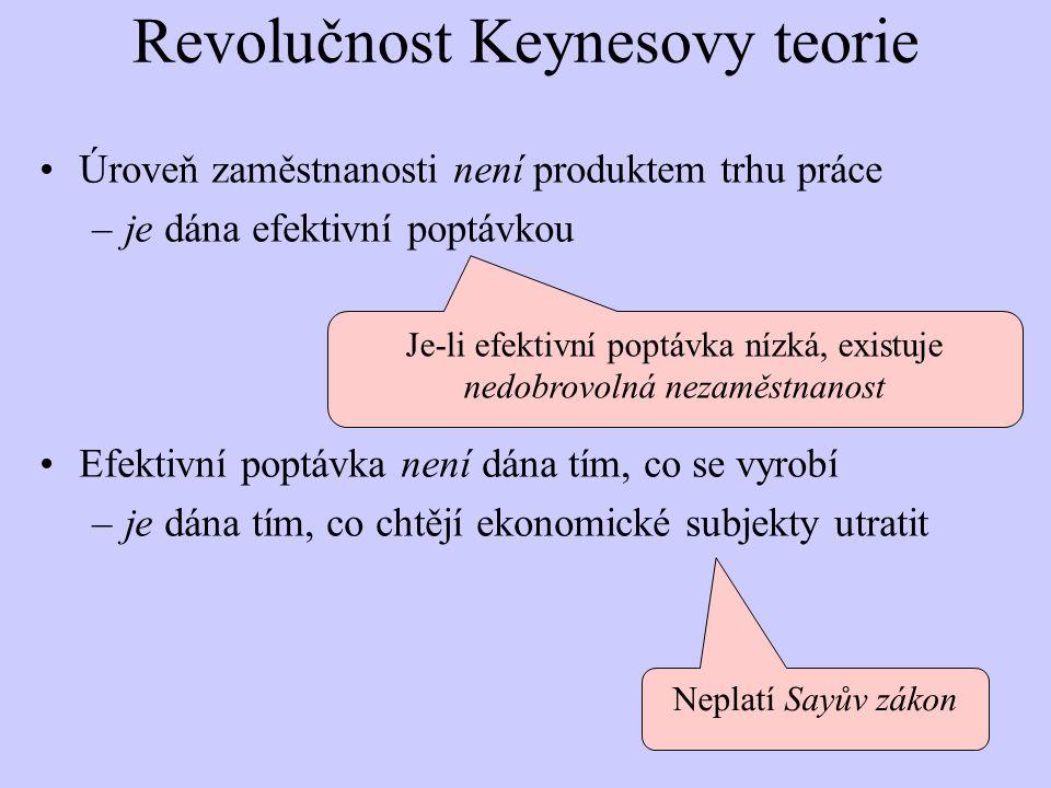 Revolučnost Keynesovy teorie Úroveň zaměstnanosti není produktem trhu práce –je dána efektivní poptávkou Efektivní poptávka není dána tím, co se vyrobí –je dána tím, co chtějí ekonomické subjekty utratit Je-li efektivní poptávka nízká, existuje nedobrovolná nezaměstnanost Neplatí Sayův zákon