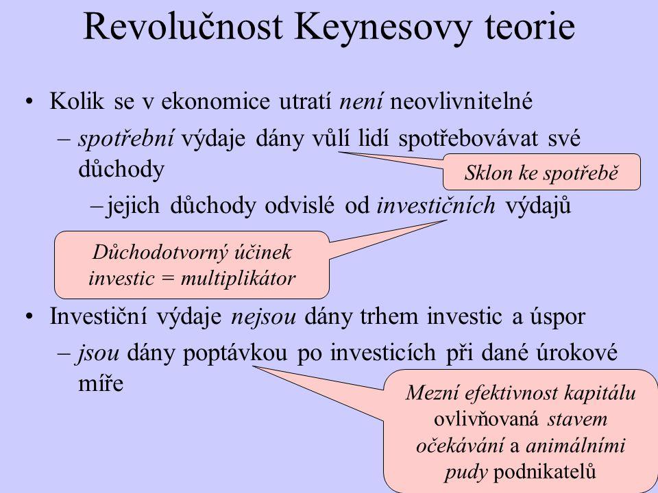 Revolučnost Keynesovy teorie Kolik se v ekonomice utratí není neovlivnitelné –spotřební výdaje dány vůlí lidí spotřebovávat své důchody –jejich důchody odvislé od investičních výdajů Investiční výdaje nejsou dány trhem investic a úspor –jsou dány poptávkou po investicích při dané úrokové míře Sklon ke spotřebě Důchodotvorný účinek investic = multiplikátor Mezní efektivnost kapitálu ovlivňovaná stavem očekávání a animálními pudy podnikatelů