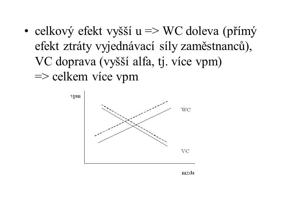 celkový efekt vyšší u => WC doleva (přímý efekt ztráty vyjednávací síly zaměstnanců), VC doprava (vyšší alfa, tj. více vpm) => celkem více vpm